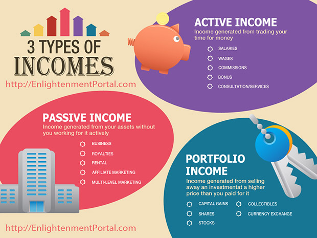 The 3 Types Of Income and Wealth Generation